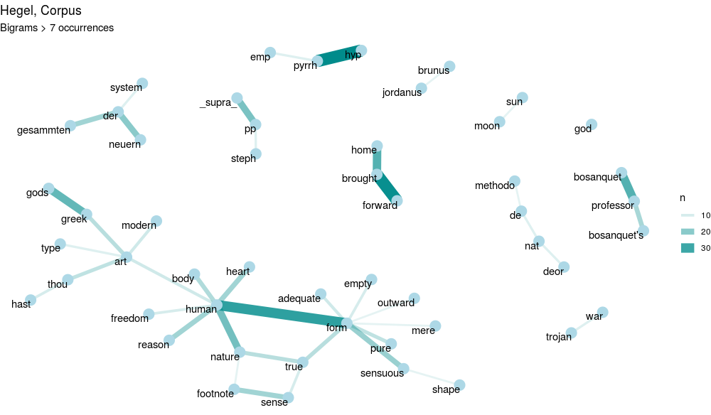 Philosophy and text mining, Hegel